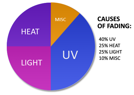 Causes of Fading
